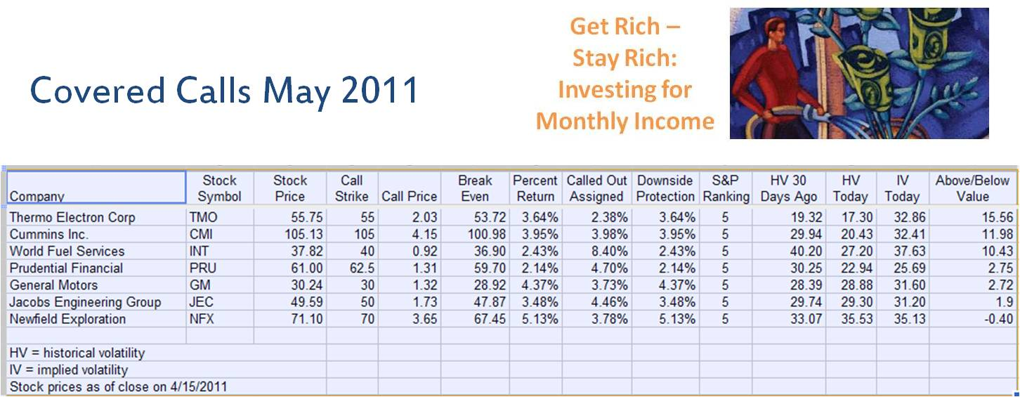 2011 april how to create monthly income from investing thermo biocorpaavc Images