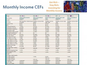 Monthly Income Closed End Funds