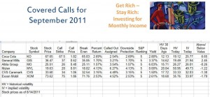 Covered Call Trades