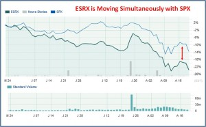 Stock Chart comparing SPX price movement to ESRX.