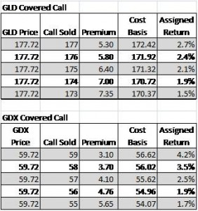 Covered call trades on gold and gold miners