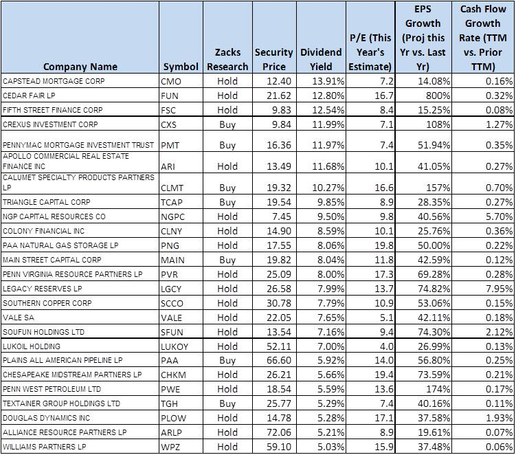 Monthly dividend stocks with options