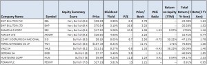 best dividend stocks of 2012