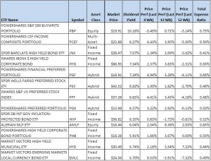 List of high yield ETFs for 2012 prepared by getrichinvestments.com