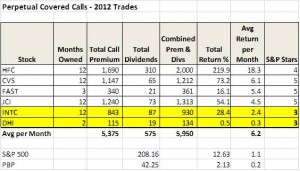 Get Rich Investments - Perpetual Covered Call Trades